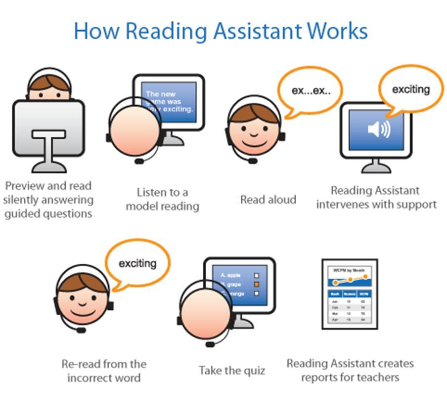 How Reading Assistant Works